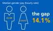 NHS doctor's gender pay gap – Jeremy Hunt promises to close it